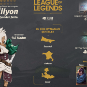 Riot Games Türkiye Direktörü Erdinç İyikul: Türk Oyuncusu Sonuç Odaklı